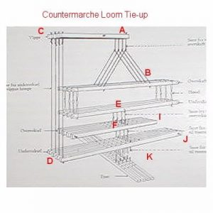 Countermarche Loom Type B