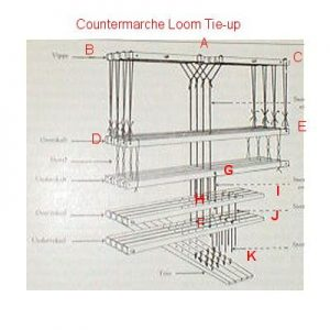 Countermarche Loom Type A