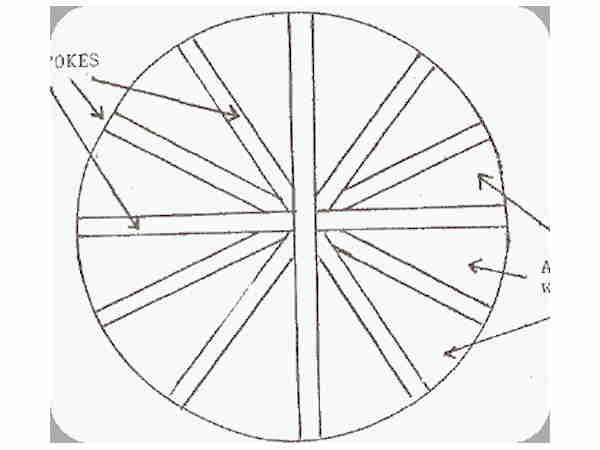 Wagon Wheel Rug